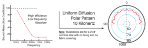 Double Duty Diffuser Absorption Chart