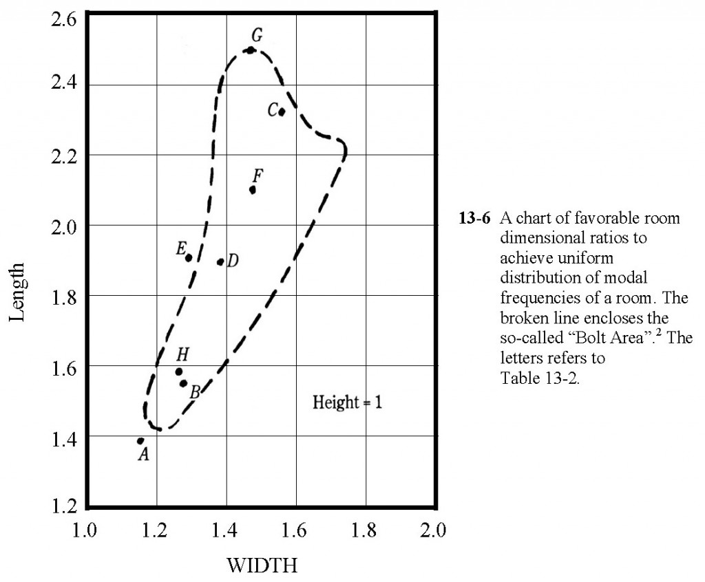 Bolt Chart, Reprint from Master Handbook of Acoustics