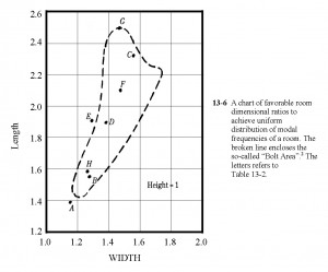 reprint from master handbook of acoustics - bolt chart